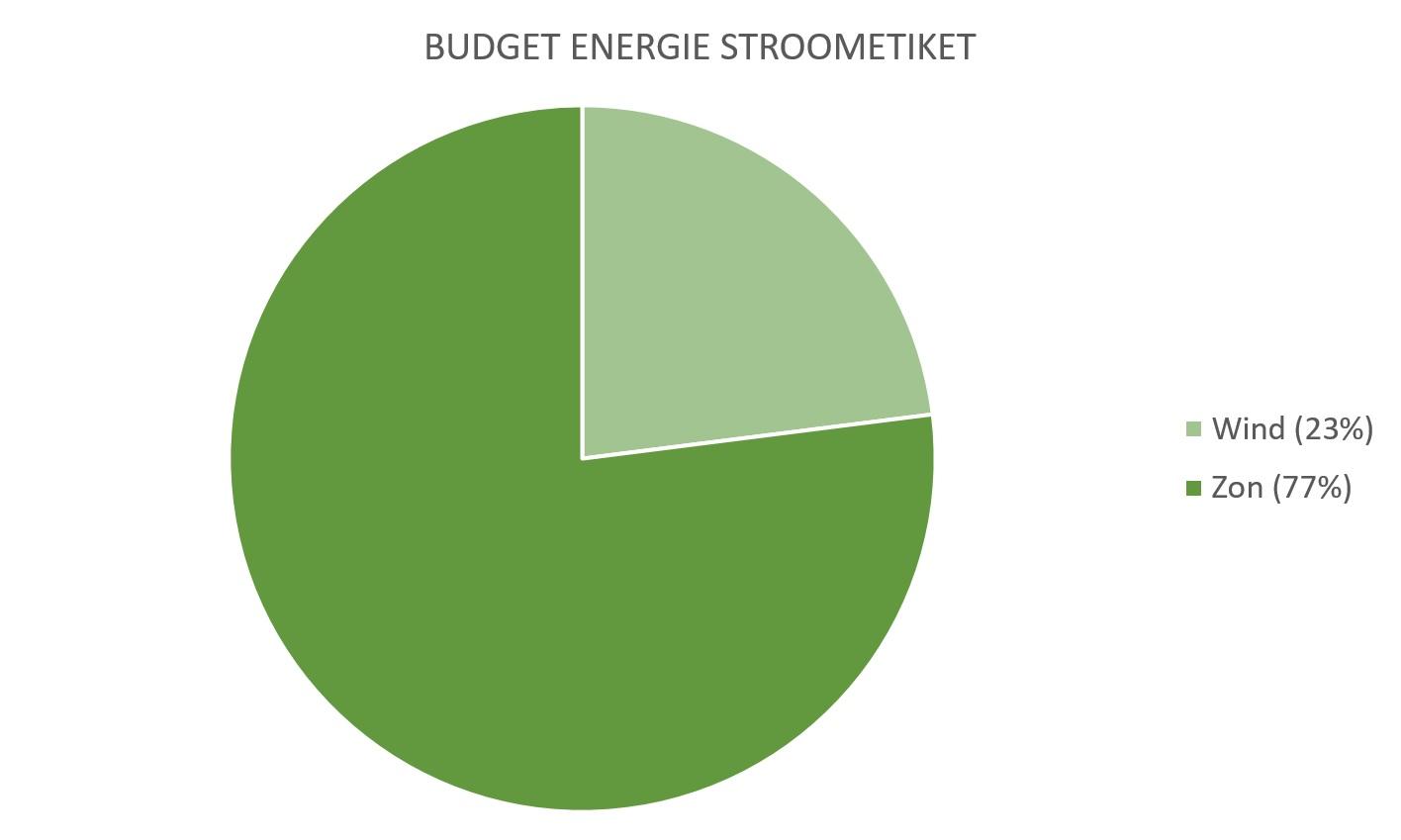 Budget Energie Tarieven En Ervaringen Vergelijken