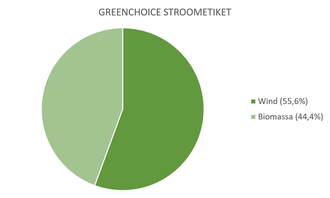 Greenchoice tarieven en ervaringen | Energievergelijker